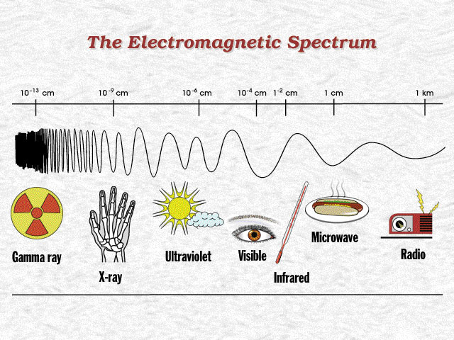 Examples of electromagnetic energy in everyday life