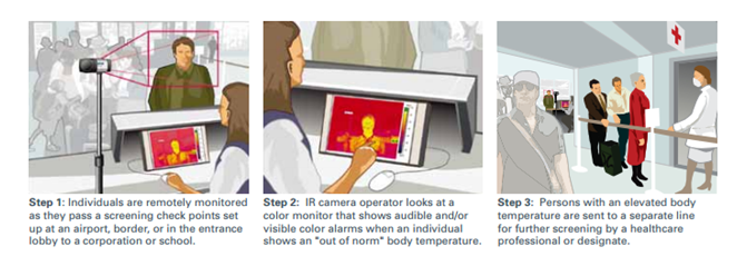 Ebola Virus Thermal Imaging Detection