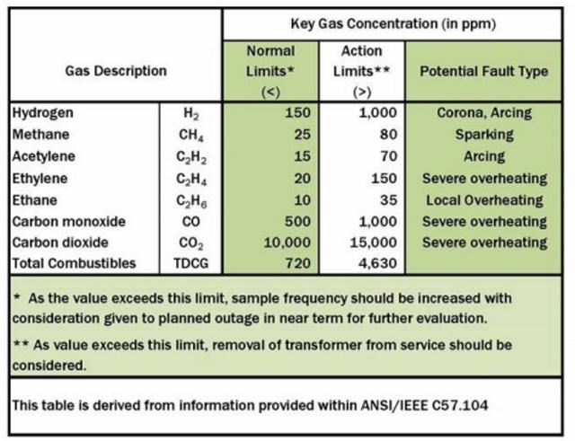 Dissolved Gas Analysis Key Gas Analysis Table (640x491)